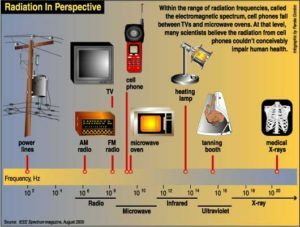 radiation-perspective